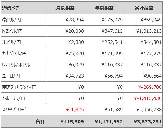 トラリピ月間損益_201909