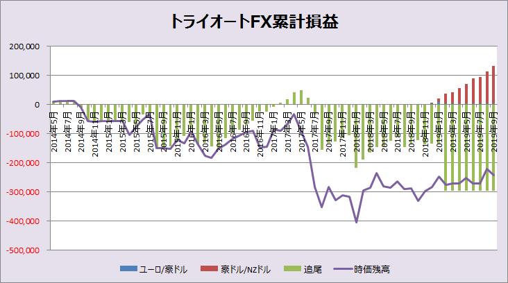 トライオートFX累計損益_201909
