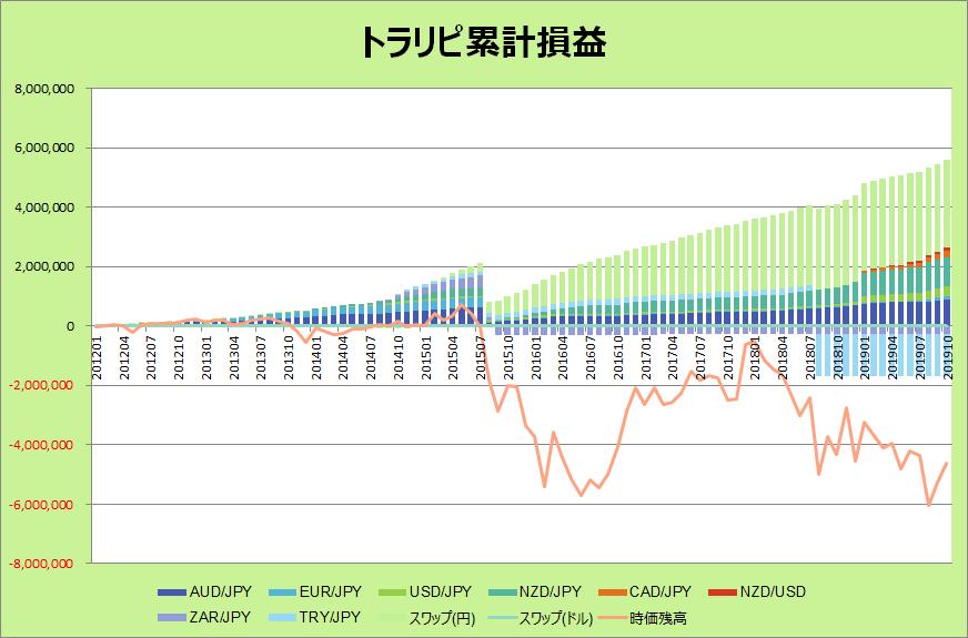 トラリピグラフ201910