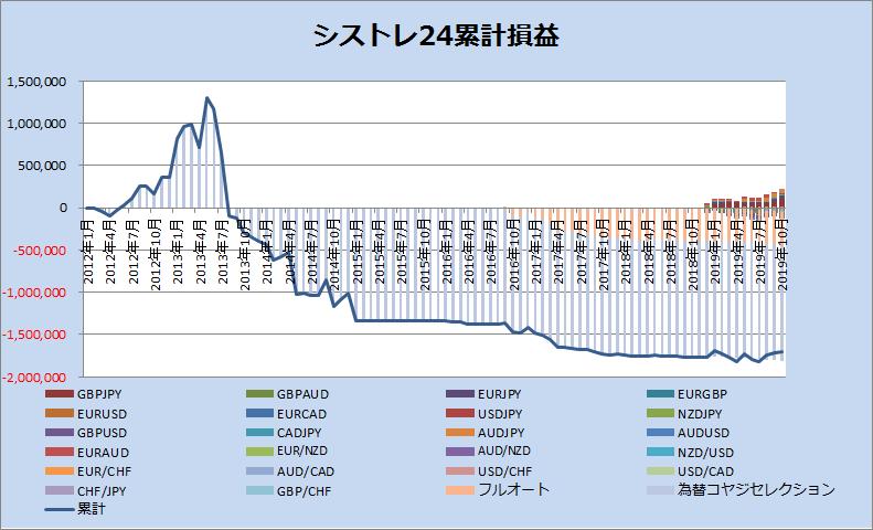 シストレ24_201910グラフ