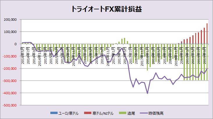 トライオートFX_201910グラフ