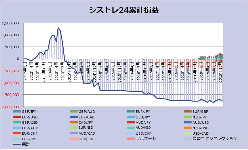 シストレ24201911グラフ