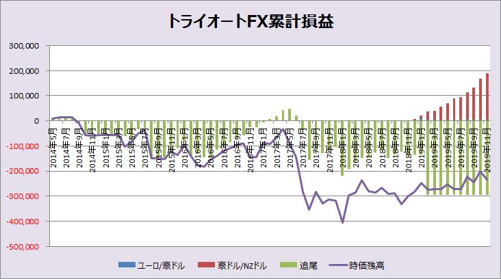 トライオートFX201911グラフ