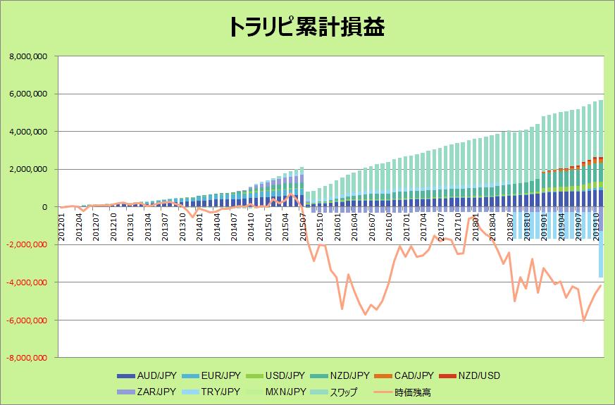 トラリピ201911グラフ