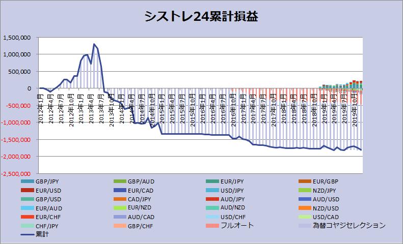 シストレ24グラフ201912