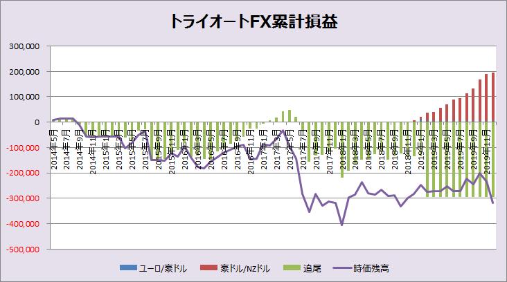 トライオートFXグラフ201912