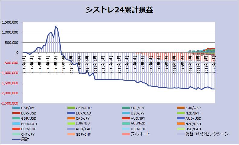 シストレ24_202001グラフ