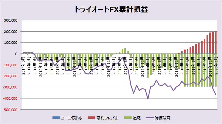 トライオートFXグラフ202001