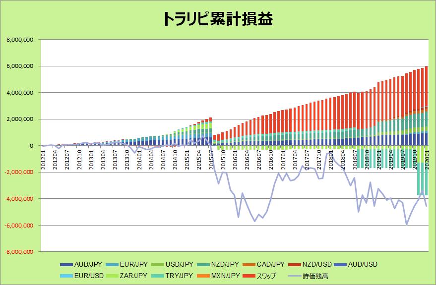 トラリピグラフ202001