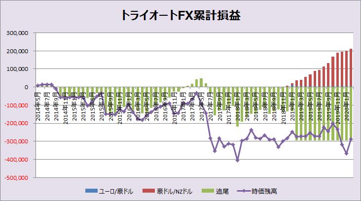 トライオートFXグラフ202002