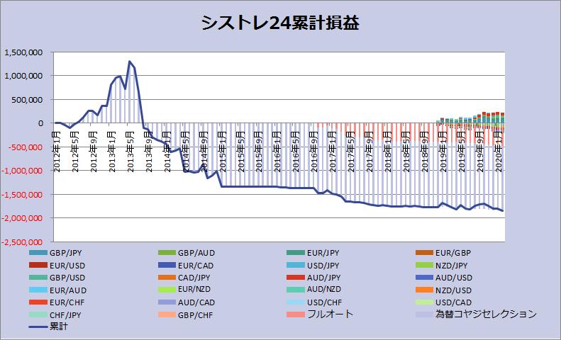 シストレ24_202002グラフ