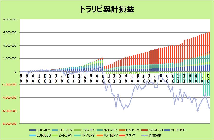 トラリピグラフ202002