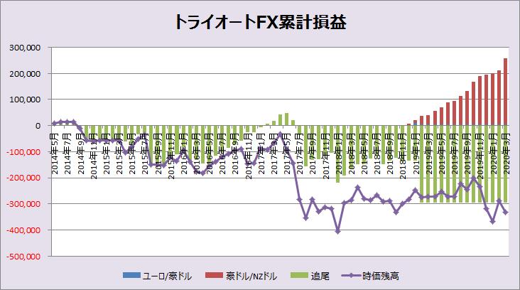 トライオートFXグラフ202003