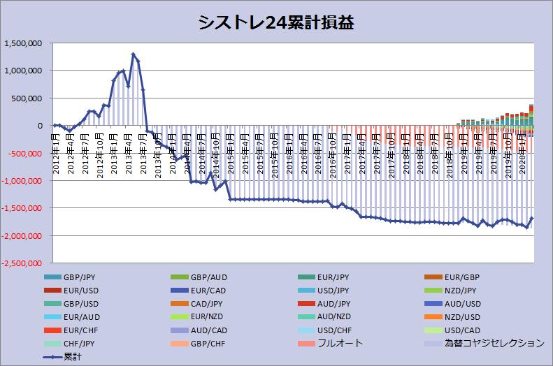 シストレ24グラフ_202003