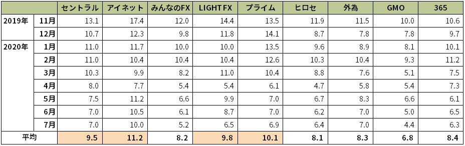 主要FX会社のメキシコペソ/円スワップポイント実績
