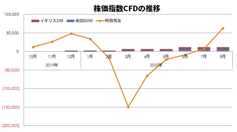 株価指数CFDの推移